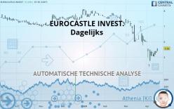 EUROCASTLE INVEST. - Dagelijks