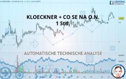 KLOECKNER + CO SE NA O.N. - 1 uur