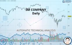 3M COMPANY - Daily
