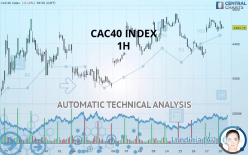 CAC40 INDEX - 1H