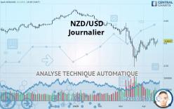 NZD/USD - Journalier