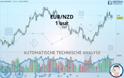 EUR/NZD - 1 uur