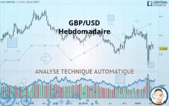 GBP/USD - Wöchentlich