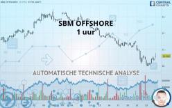 SBM OFFSHORE - 1 uur