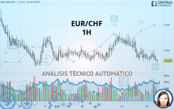 EUR/CHF - 1H