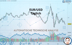 EUR/USD - Päivittäin