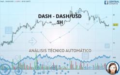 DASH - DASH/USD - 1H