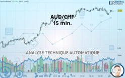 AUD/CHF - 15 min.