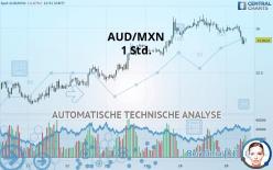 AUD/MXN - 1 Std.