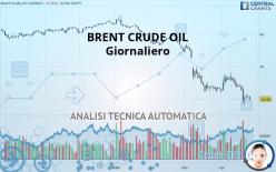 BRENT CRUDE OIL - Giornaliero