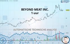 BEYOND MEAT INC. - 1 uur