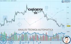 CAD/MXN - 1H