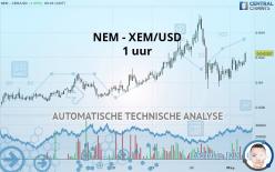 NEM - XEM/USD - 1 uur