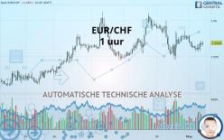 EUR/CHF - 1 uur