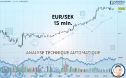 EUR/SEK - 15 min.