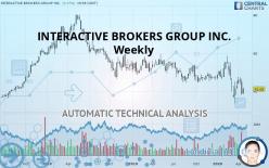 INTERACTIVE BROKERS GROUP INC. - Weekly