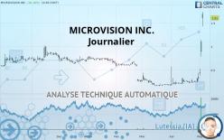 MICROVISION INC. - Journalier