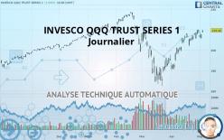 INVESCO QQQ TRUST SERIES 1 - Täglich