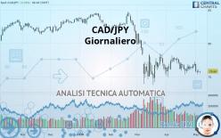 CAD/JPY - Giornaliero