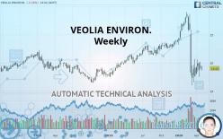 VEOLIA ENVIRON. - Weekly