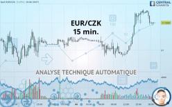 EUR/CZK - 15 min.