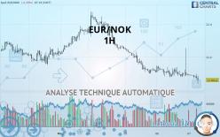 EUR/NOK - 1H