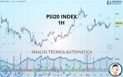 PSI20 INDEX - 1H