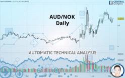 AUD/NOK - Daily