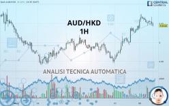 AUD/HKD - 1H