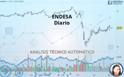 ENDESA - Daily
