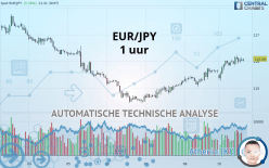 EUR/JPY - 1 uur