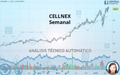 CELLNEX - Semanal
