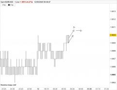 EUR/USD - 1min.