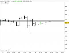BITCOIN - BTC/USD - 2Std.
