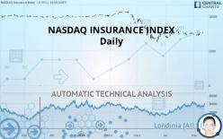 NASDAQ INSURANCE INDEX - Daily