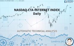 NASDAQ CTA INTERNET INDEX - Daily