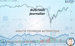 AUD/SGD - Journalier