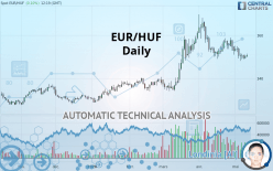 EUR/HUF - Daily