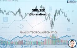 GBP/SEK - Giornaliero