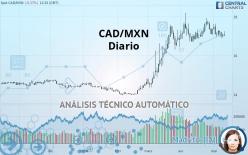 CAD/MXN - Diario
