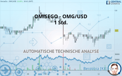 OMG NETWORK - OMG/USD - 1 Std.