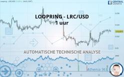LOOPRING - LRC/USD - 1 uur