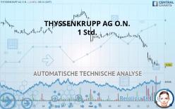 THYSSENKRUPP AG O.N. - 1 Std.