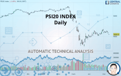 PSI20 INDEX - Daily