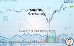 AUD/HUF - Giornaliero