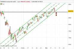 NASDAQ COMPOSITE INDEX - 4H