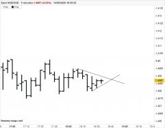 USD/CAD - 5min.