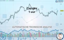 CHF/JPY - 1 uur