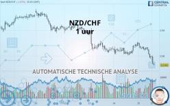 NZD/CHF - 1 uur