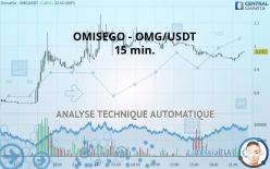 OMISEGO - OMG/USDT - 15 min.